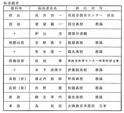 千葉 県 教職員 異動 30 年度